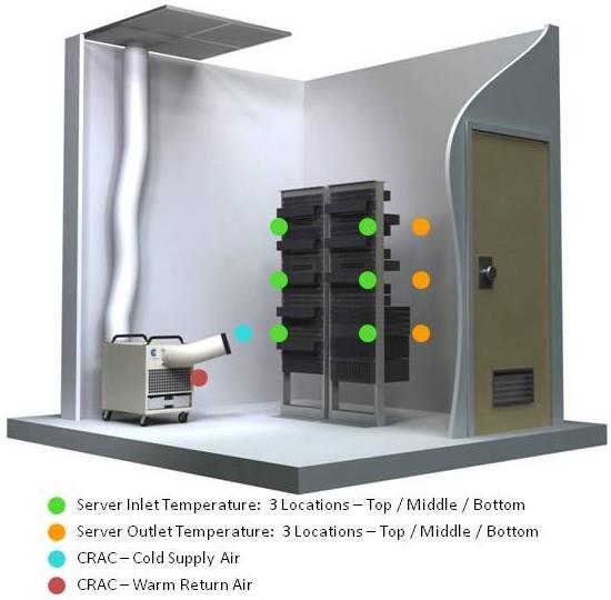 Portable Air Conditioner Rentals Server Room Cooling
